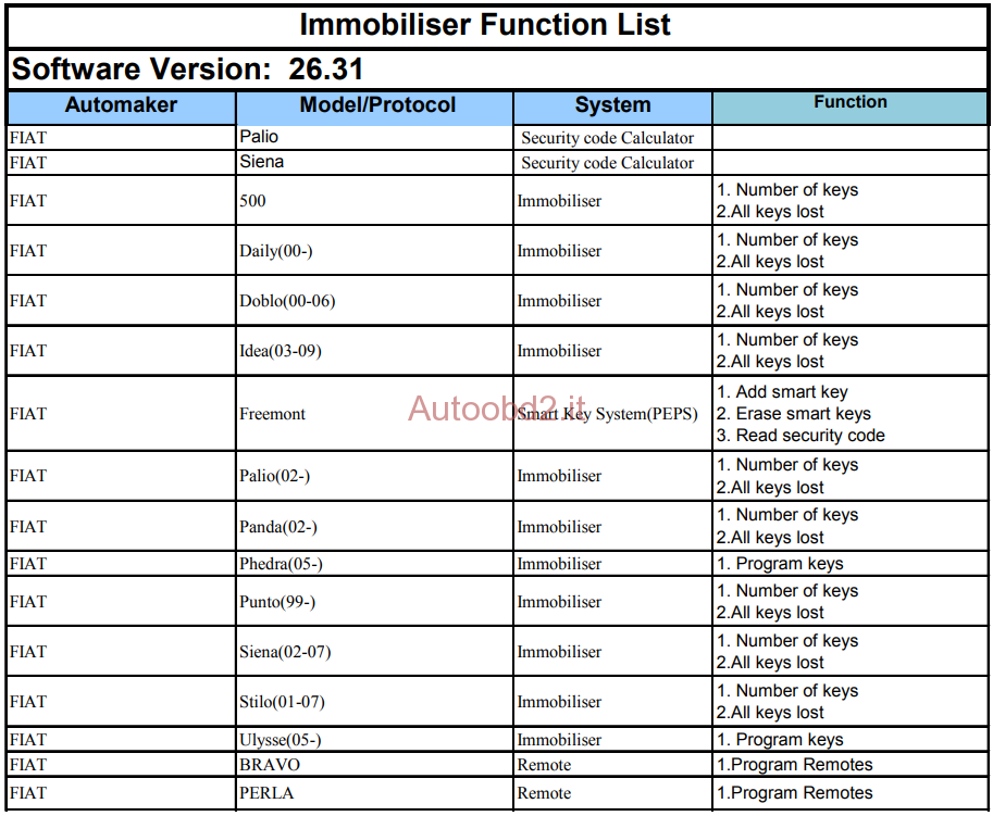 xtool-a80- fiat-immo-function-list